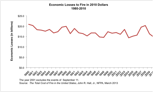 economic losses to fire in 2010 dollars, 1980-2010