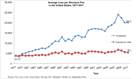 average loss per structure fire in the united states, 1977-2011