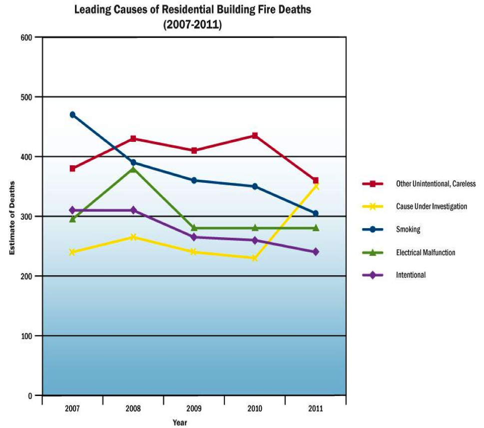 Leading Causes of residential building fire deaths