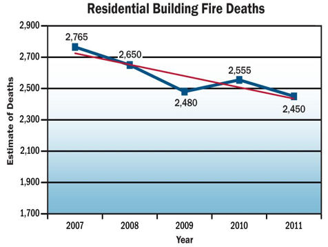 Chart of residential building fire deaths from 2007 to 2011
