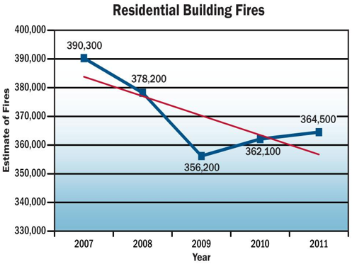 Residential Building Fires were estimated at 390,300 in 2007, 398,200 in 2008, 356,200 in 2009, 362,100 in 2010 and 364,500 in 2011