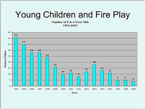 young-children-and-fire-play